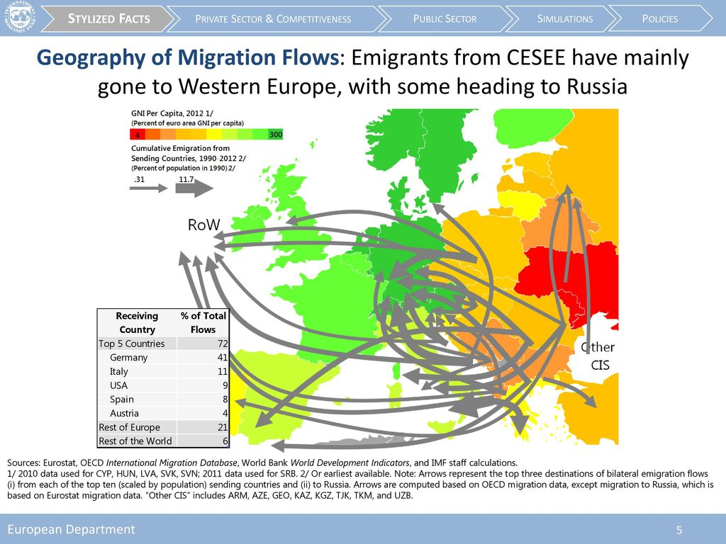 Emigration and its economic impact on eastern europe ppt download geography of migration flows emigrants from cesee have mainly nvjuhfo Image collections