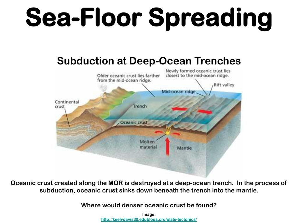 Earths interior image ppt download for How does subduction change the ocean floor