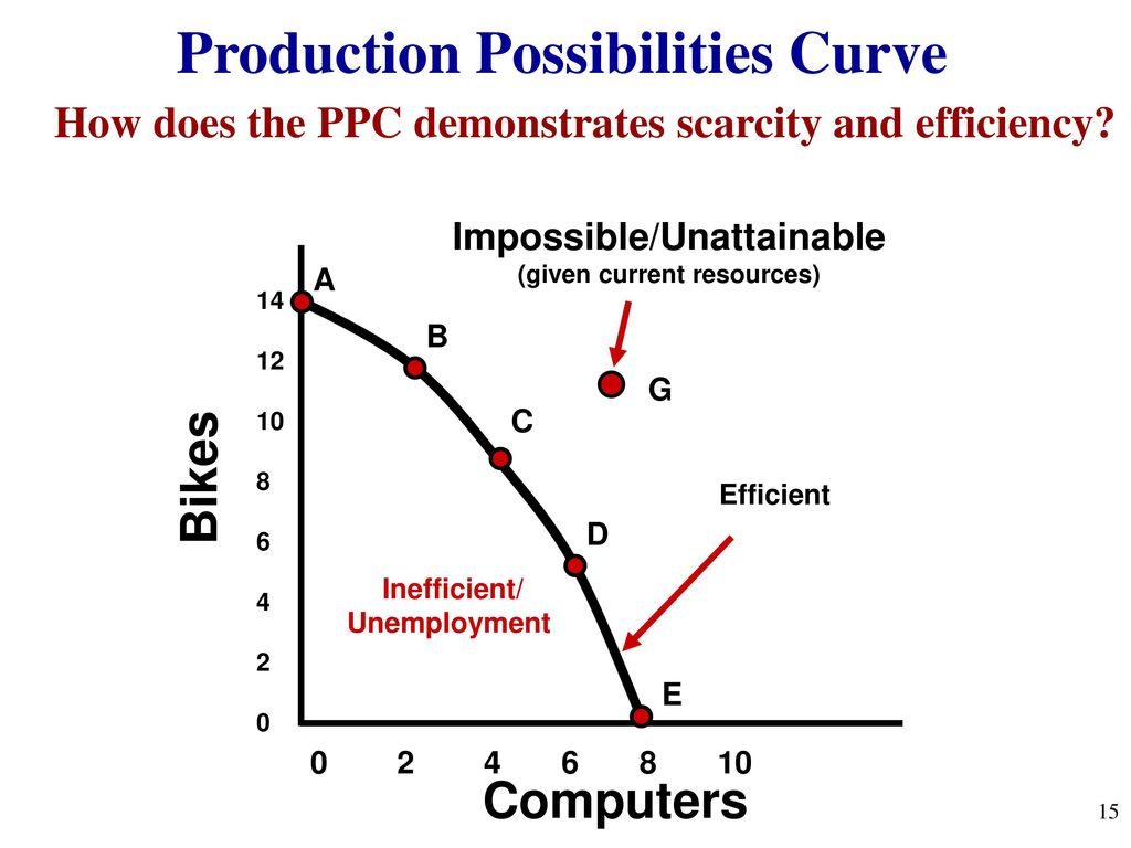 a production possibilities curve shows the relationship between of