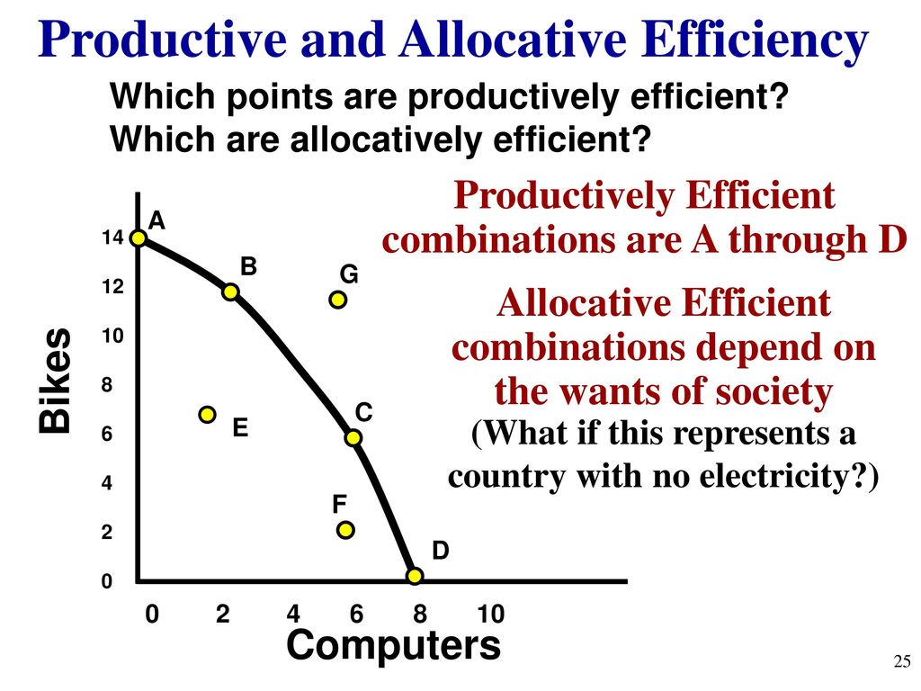 productive efficiency and allocative relationship test