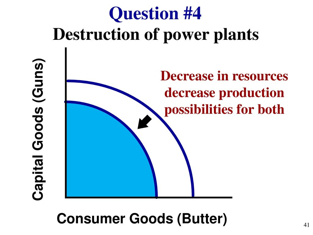 Consumer Goods Processing Plants : Review explain relationship between scarcity and choices