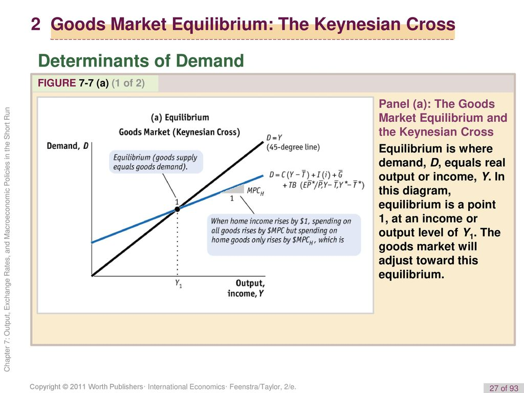 7 the balance of payment ii output exchange rates and 2 goods market equilibrium the keynesian cross pooptronica