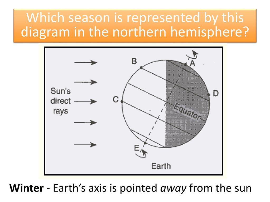 Reason for seasons aim how does the tilt of earths axis and which season is represented by this diagram in the northern hemisphere pooptronica Images