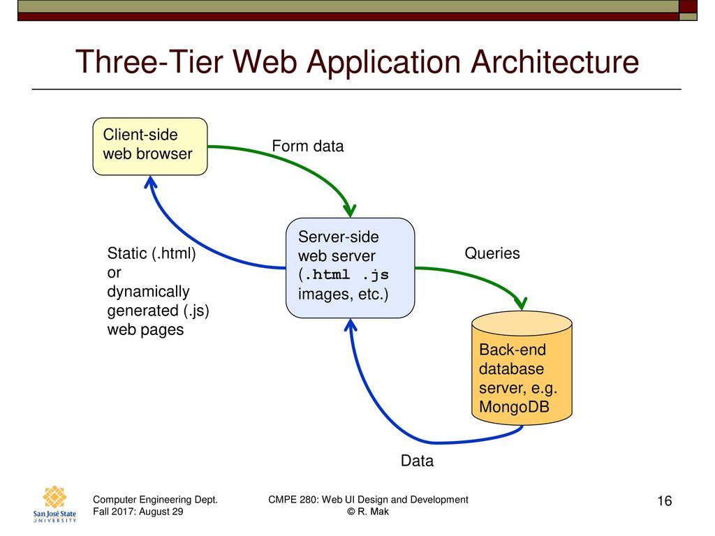 Web application architecture best programs for flowcharts for Architecture 3 tiers d une application web