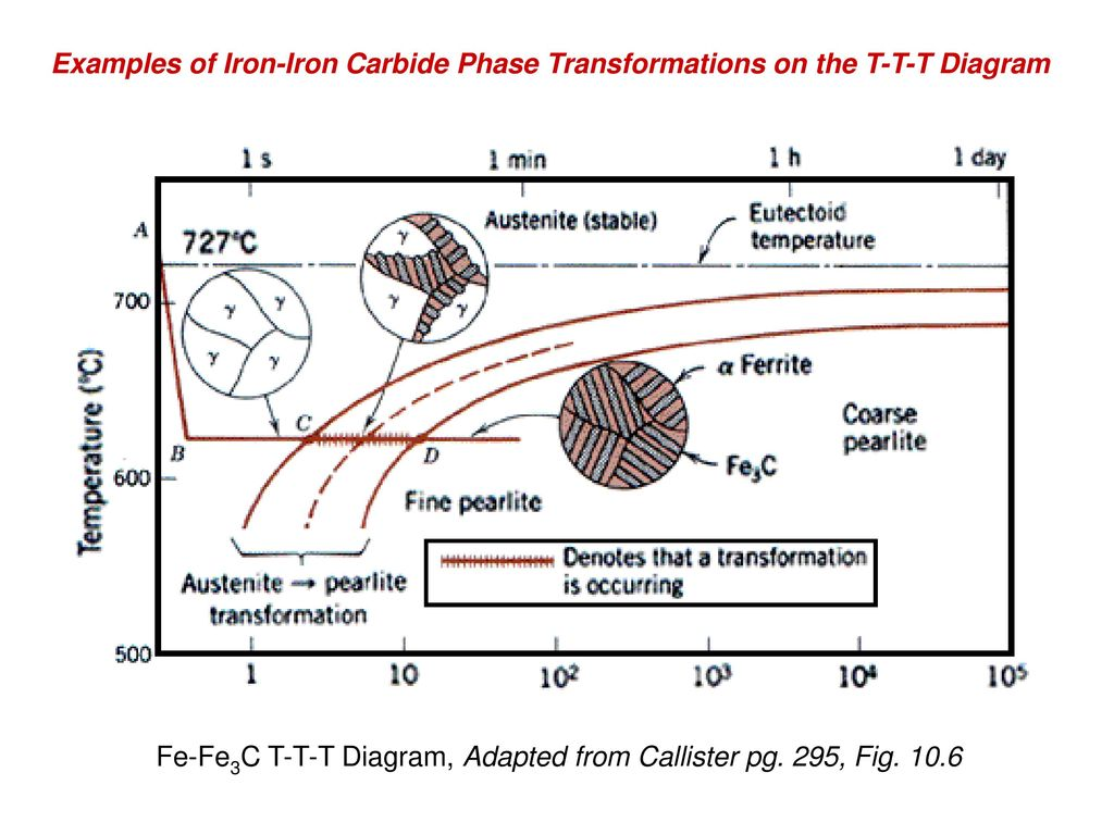 Phase transformations ppt download examples of iron iron carbide phase transformations on the t t t diagram pooptronica
