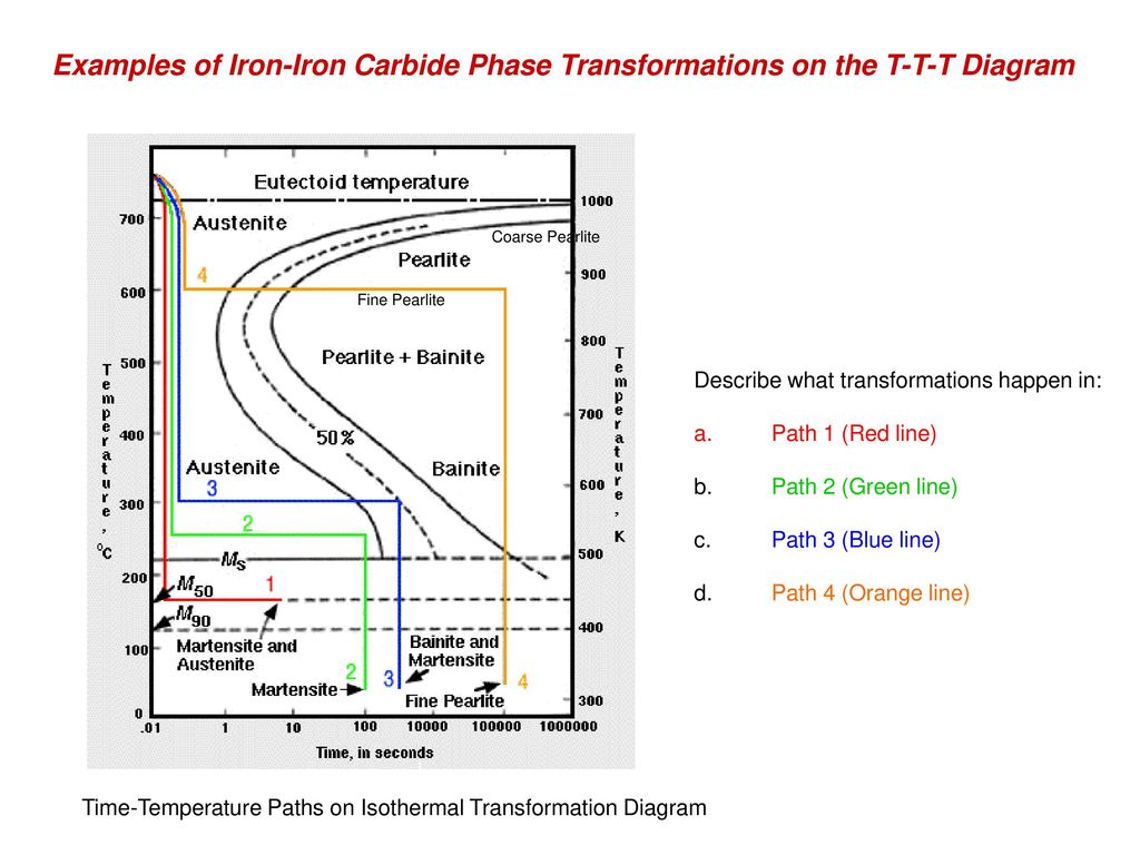 Phase transformations ppt download examples of iron iron carbide phase transformations on the t t t diagram pooptronica Gallery