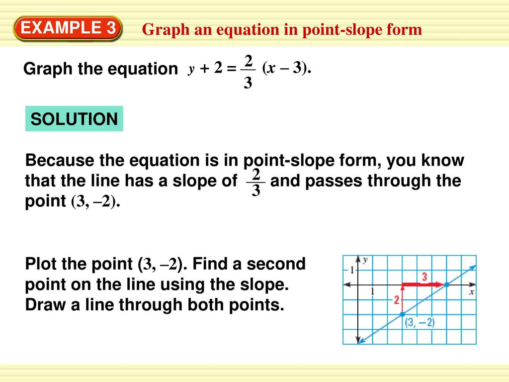 Warm up page 238 47 and 48 homework page 245 3 28 all ppt graph an equation in point slope form falaconquin