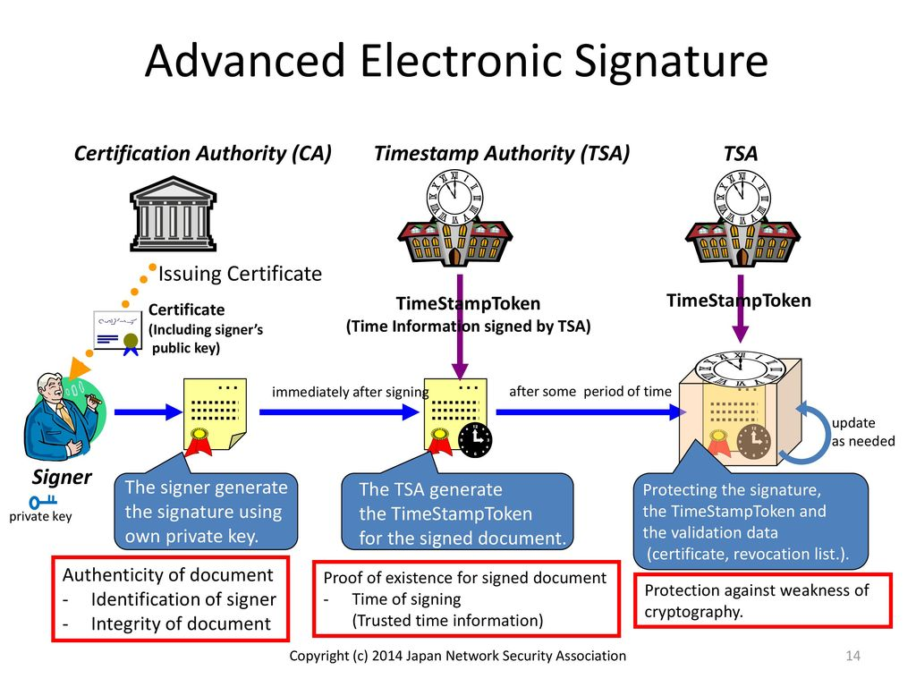 Proposal of isonp part3 the profiles for pades from japan jisc 14 advanced electronic signature certification xflitez Images