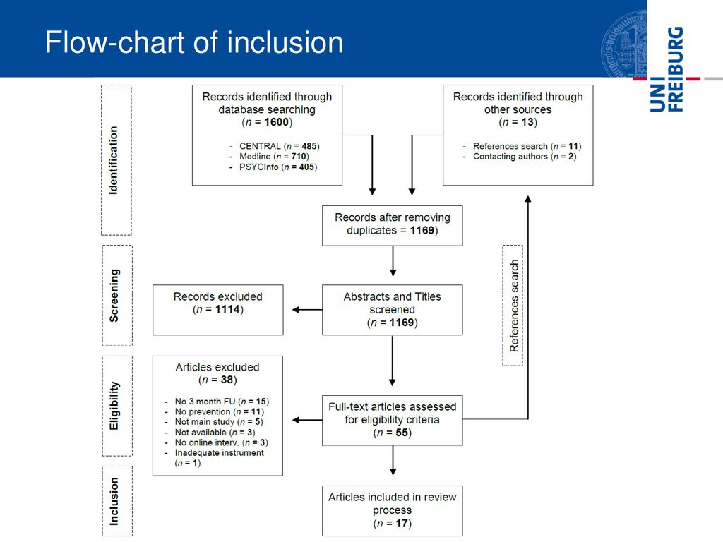 Internet based psychological interventions for the prevention of 10 flow chart of inclusion geenschuldenfo Images