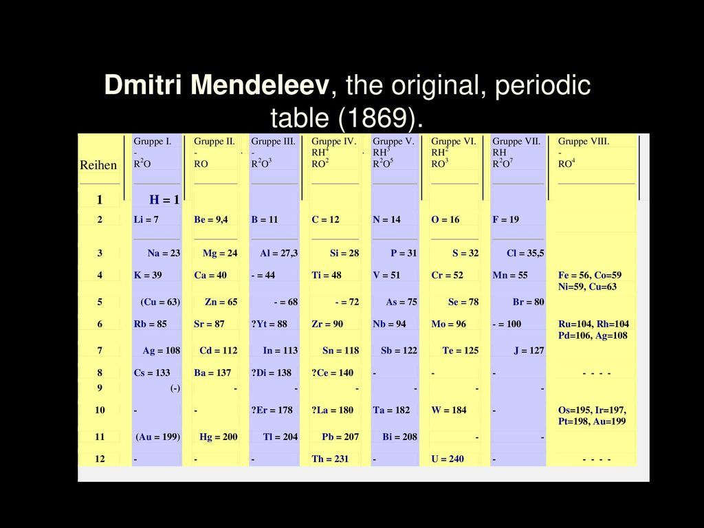 Introduction to the periodic table ppt download 24 dmitri mendeleev the original periodic table 1869 urtaz Images