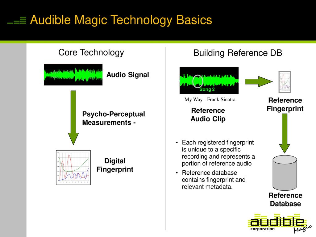 AudibleMagic Overview - ppt download