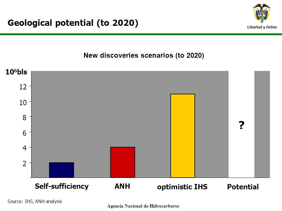 New discoveries scenarios (to 2020) Agencia Nacional de Hidrocarburos
