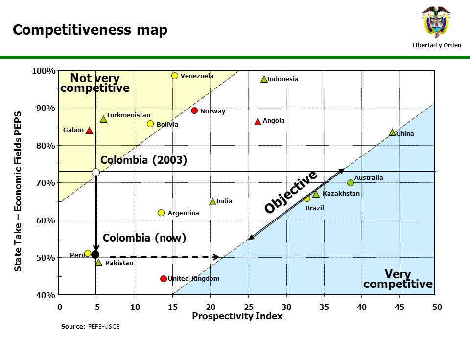 Competitiveness map Objective Not very competitive Very competitive
