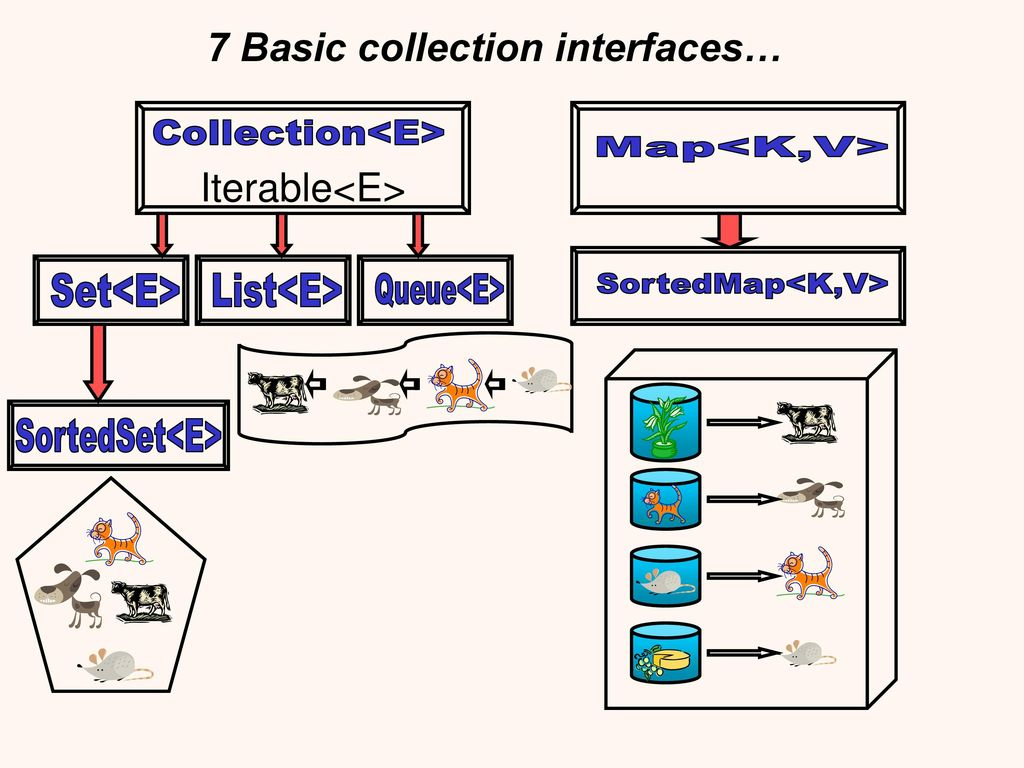 Java collections oop tirgul no ppt download 4 baditri Image collections