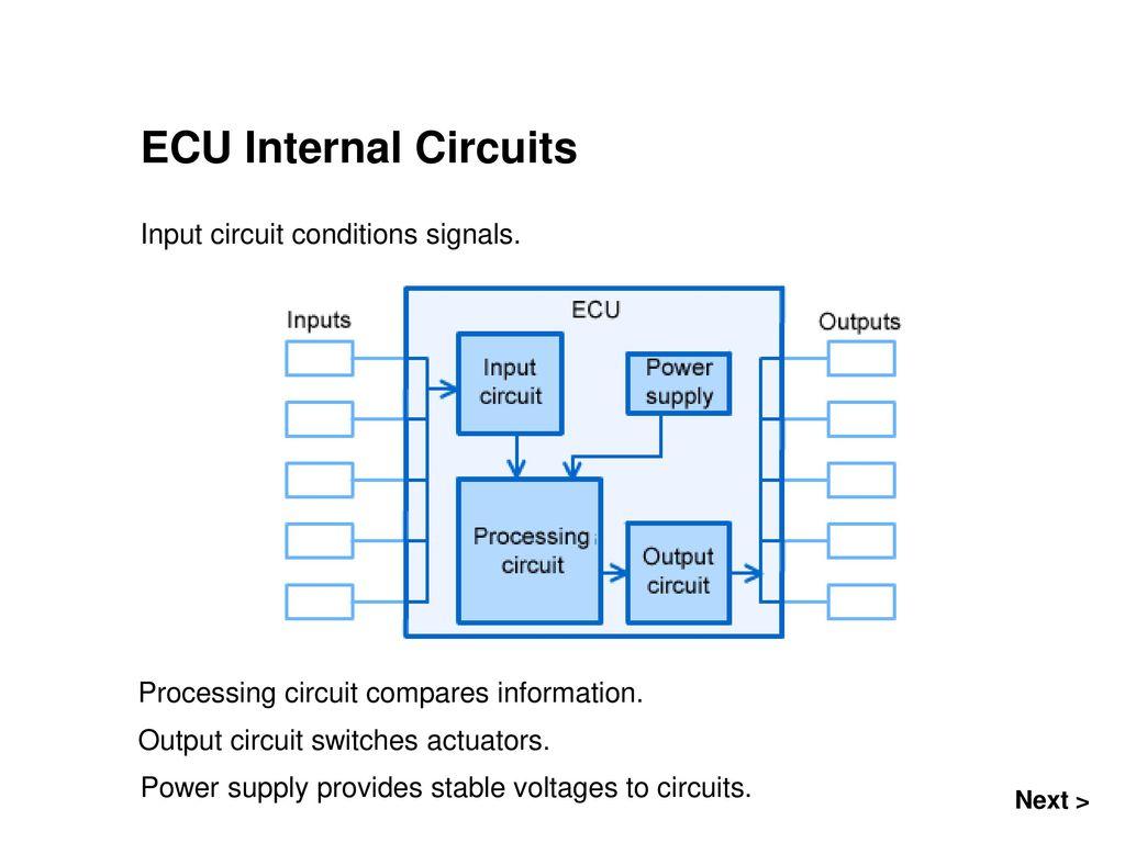 electronic control unit ecu ppt download rh slideplayer com ecu circuits edu circuit
