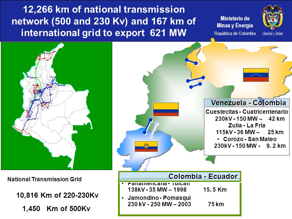 12,266 km of national transmission network (500 and 230 Kv) and 167 km of international grid to export 621 MW