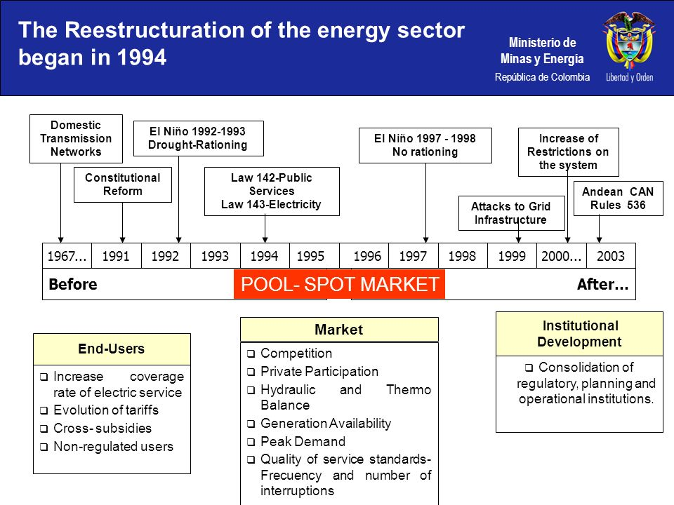 The Reestructuration of the energy sector began in 1994