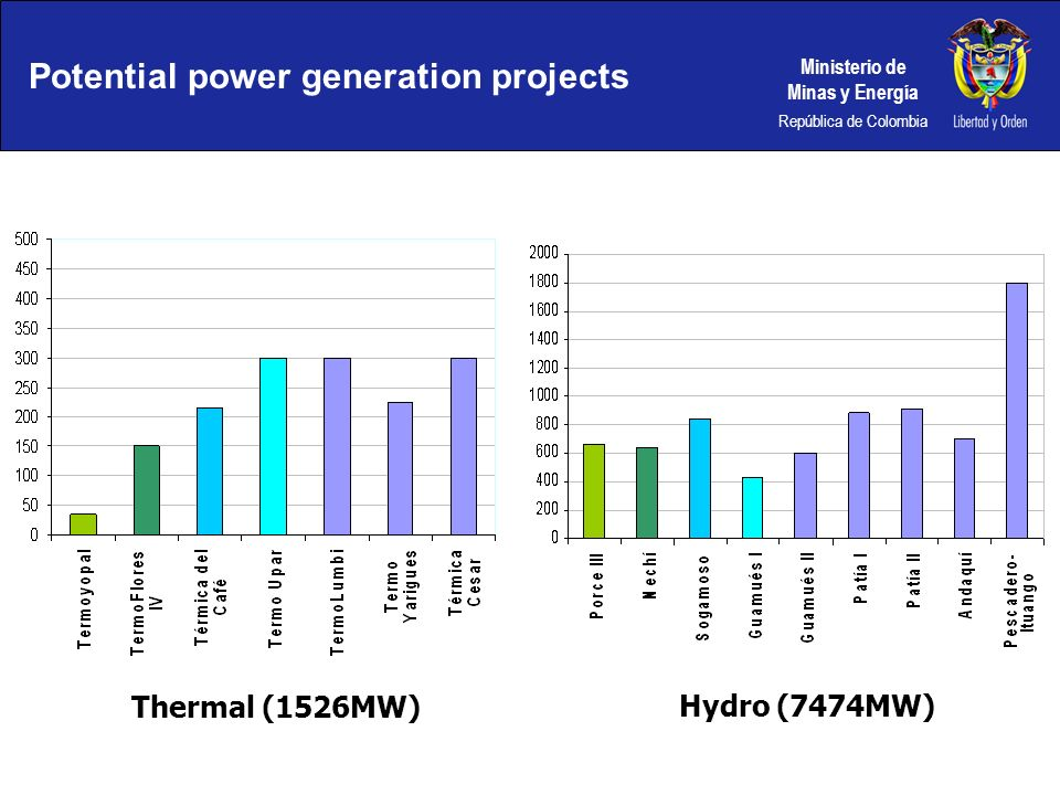 Potential power generation projects