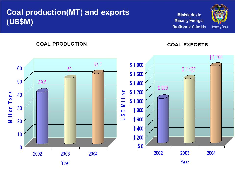 Coal production(MT) and exports (US$M)
