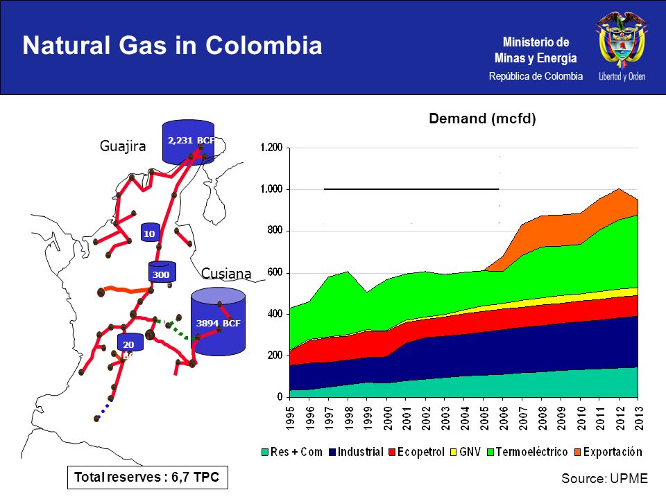 Natural Gas in Colombia
