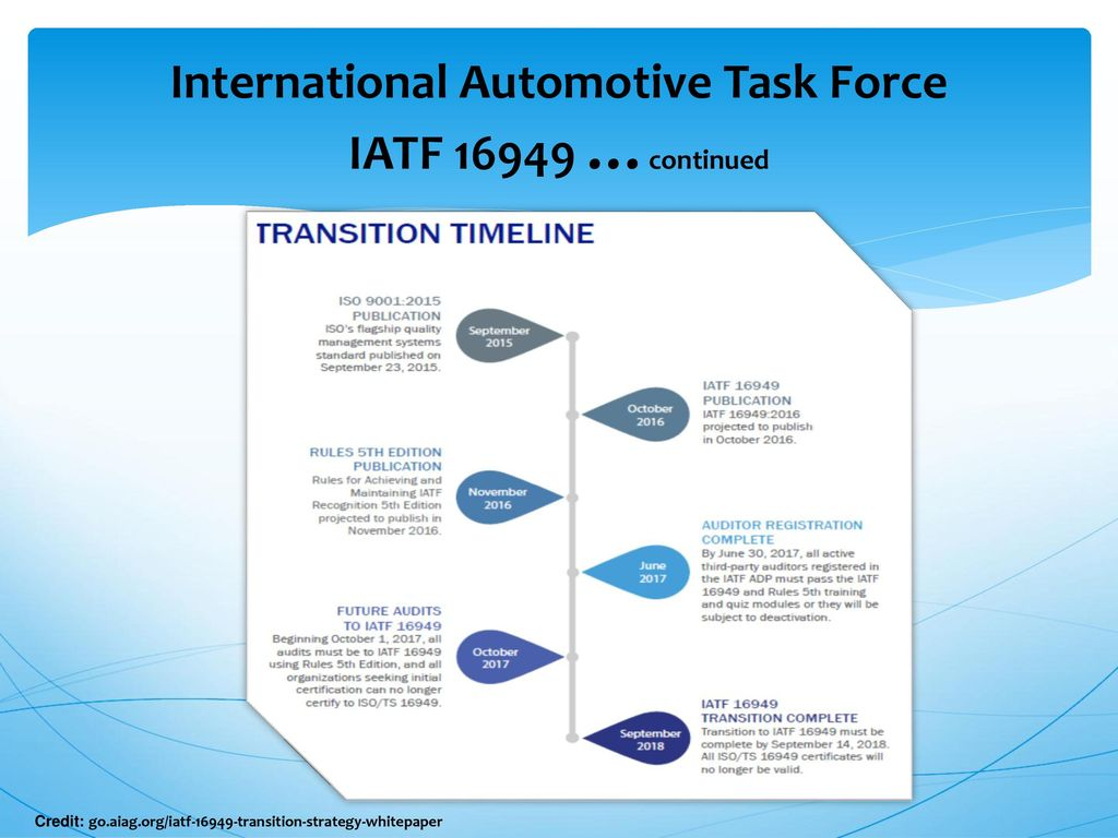 evaluation of the international automotive task One of the automotive industry's most widely used international standards for quality management, iso/ts 16949, is evolving with the publication of a new global industry standard by the international automotive task force (iatf).