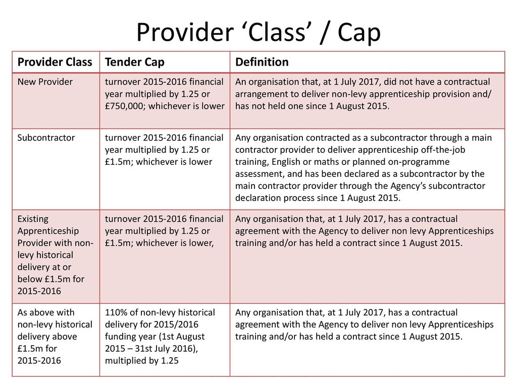 Esfa invitation to tender making an effective application ppt provider class cap provider class tender cap definition stopboris Choice Image