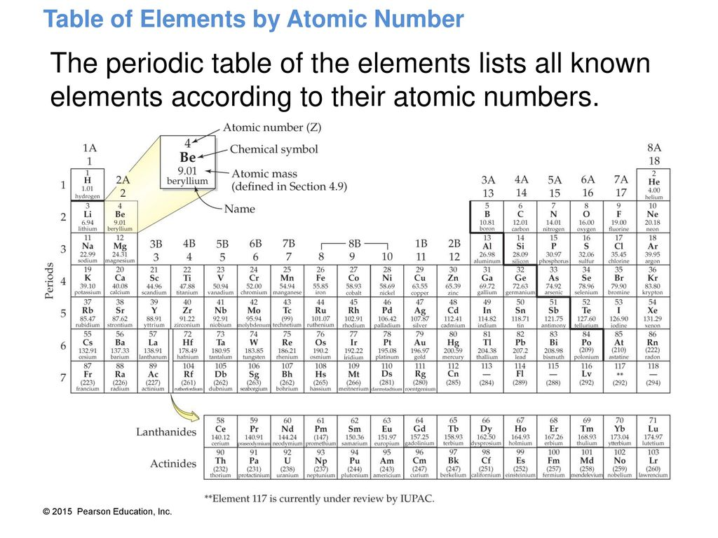 Periodic table of elements list according to atomic number images southwestern oklahoma state university ppt download 20 table of elements by atomic number the periodic table urtaz Choice Image