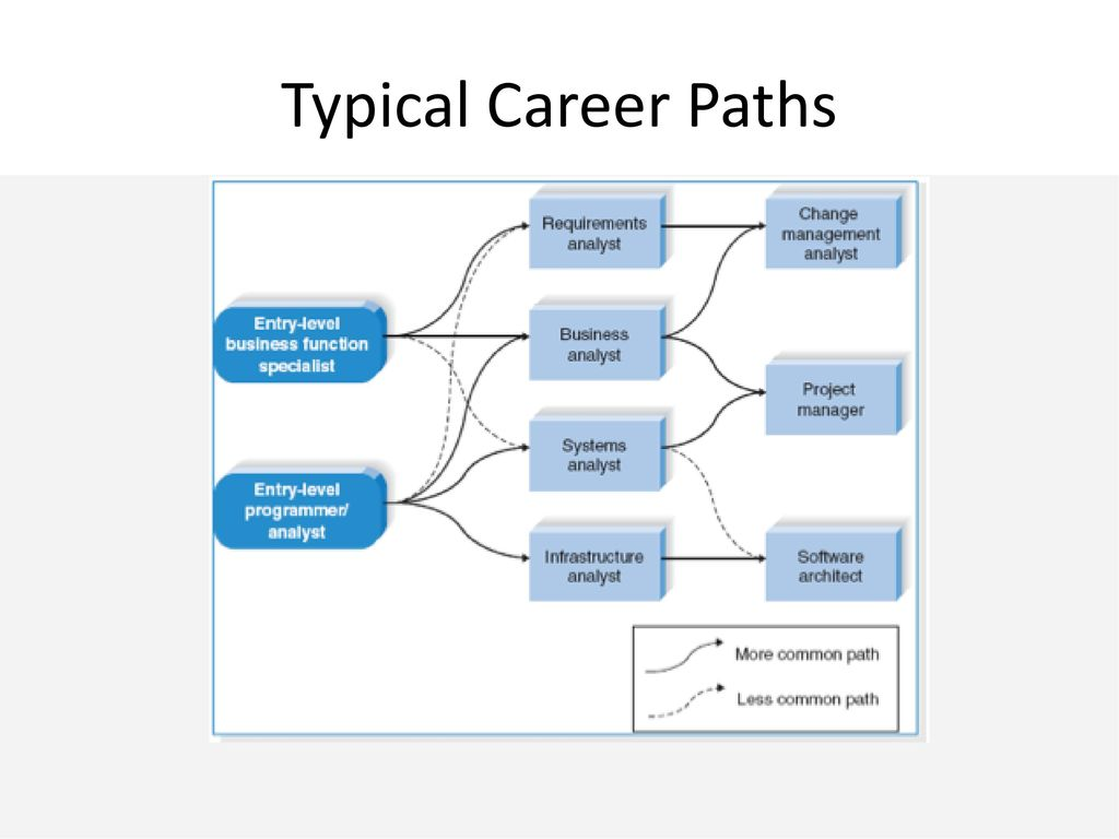 typical career path of accountant Careers in management accountancy: it's more than fully-qualified management accountants earn an average of but many are looking for a career path that.