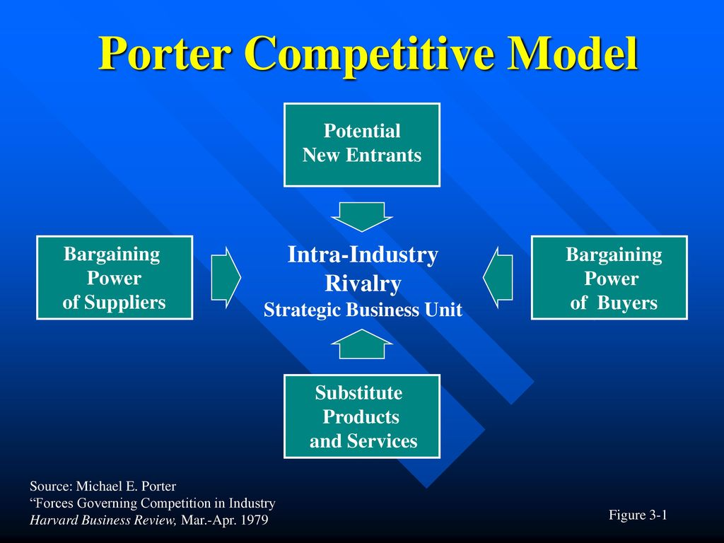 model strategic management and bargaining power Learn to proactively take control of your workplace and projects by making more strategic  strategic management is one of the  the bargaining power of.