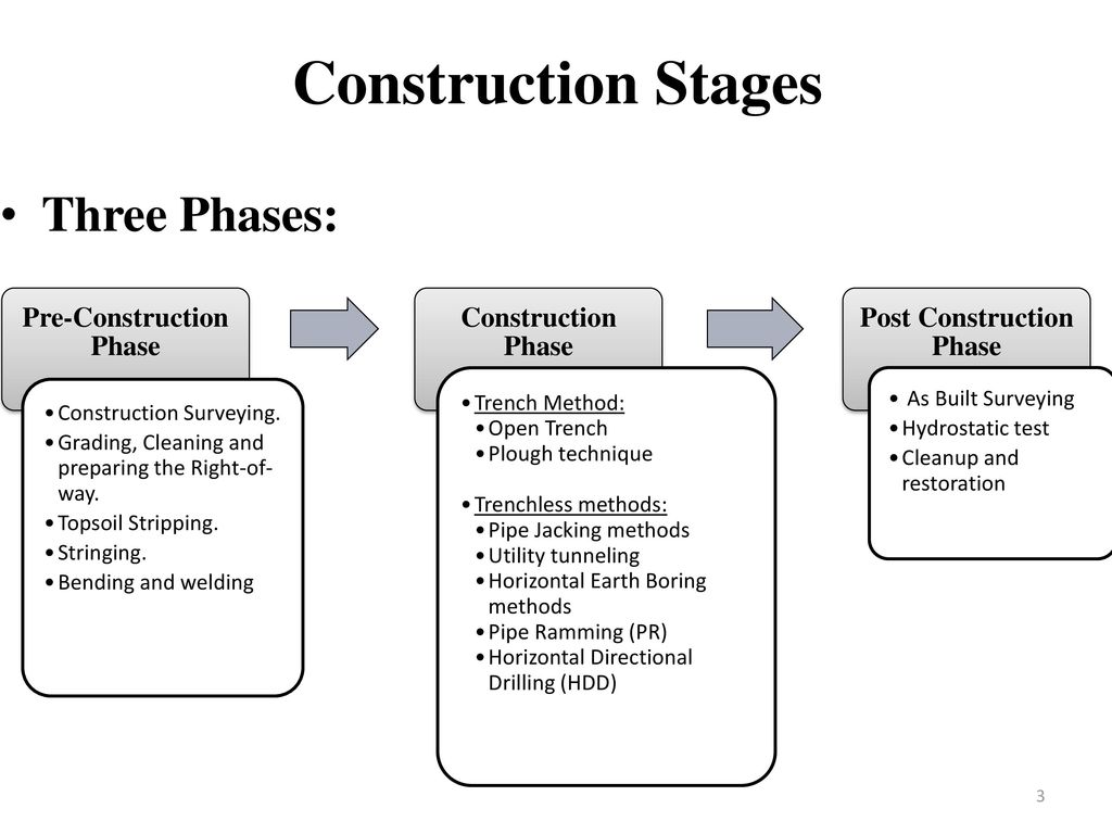 Construction Phases Images - Reverse Search
