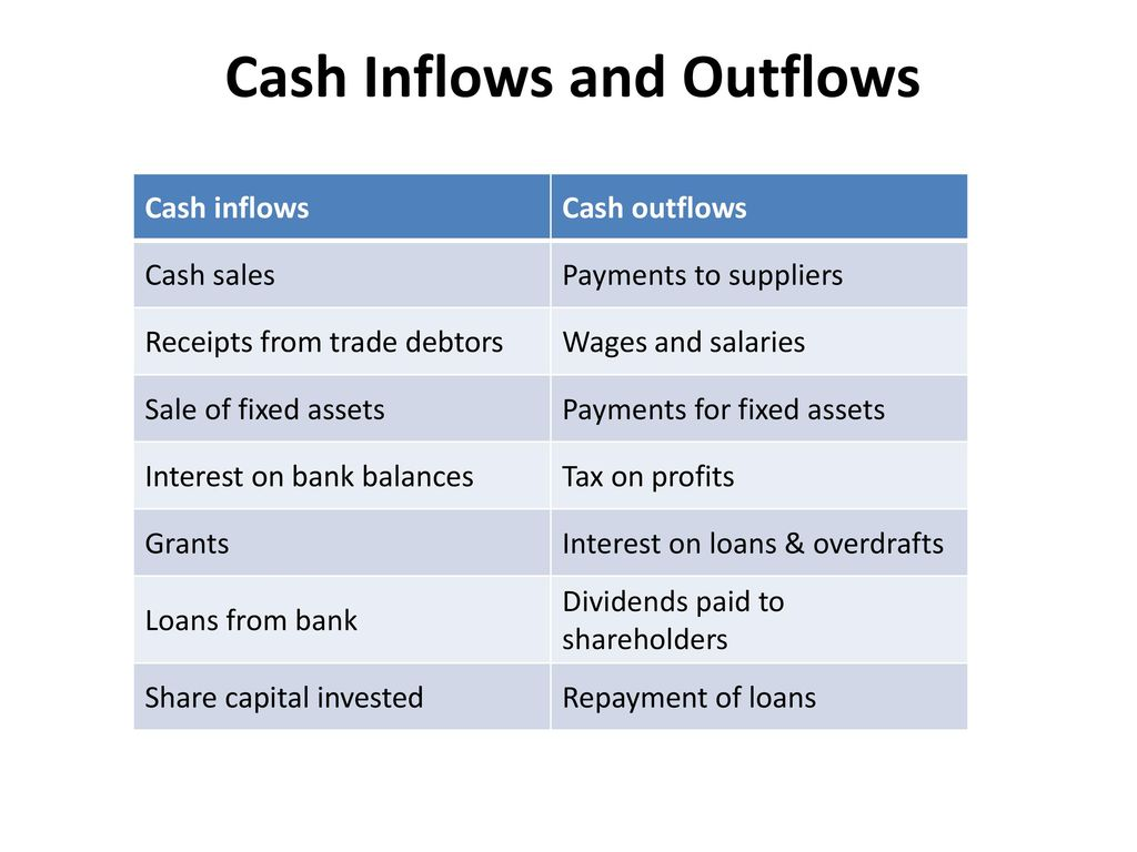 cash flow and profitability of dividend payout That leaves $800 million of additional cash flow available for still more  investment or  to make up the difference between the total payout and  dividends.