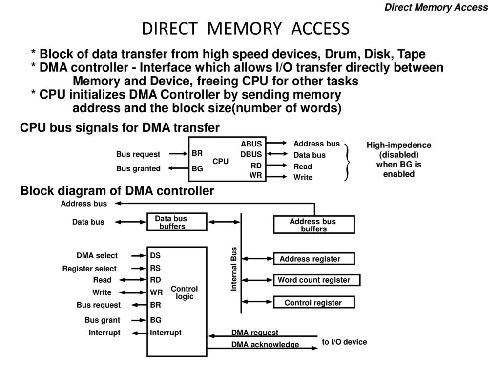 Input output organization ppt download direct memory access direct memory access block of data transfer from high speed devices pooptronica