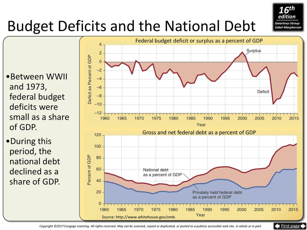 relationship between federal budget deficit and national debt