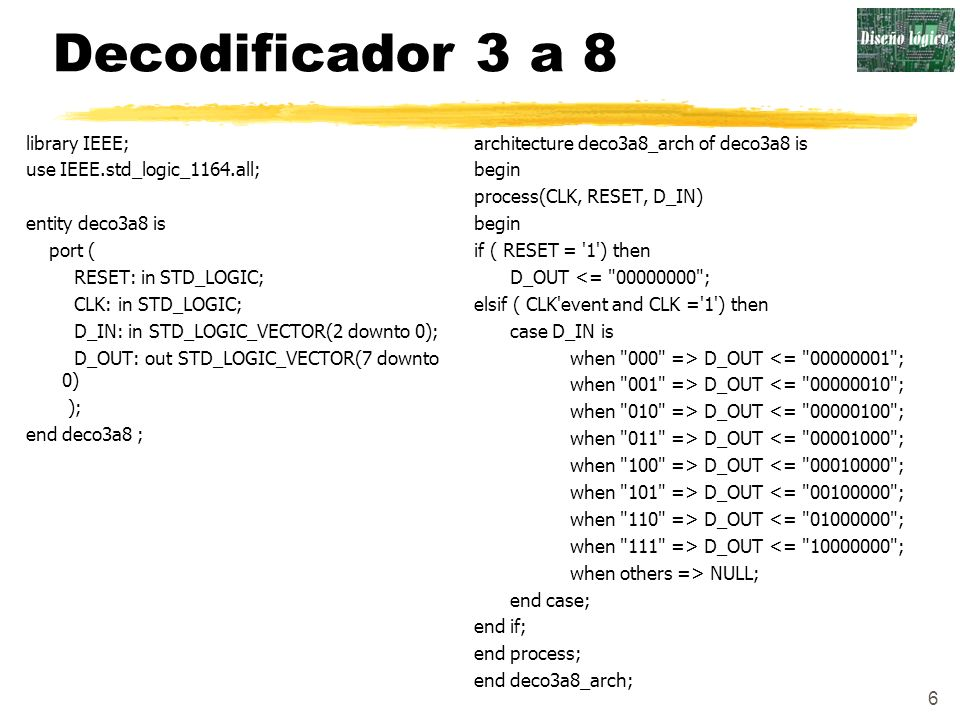 Decodificador 3 a 8 library IEEE; use IEEE.std_logic_1164.all;