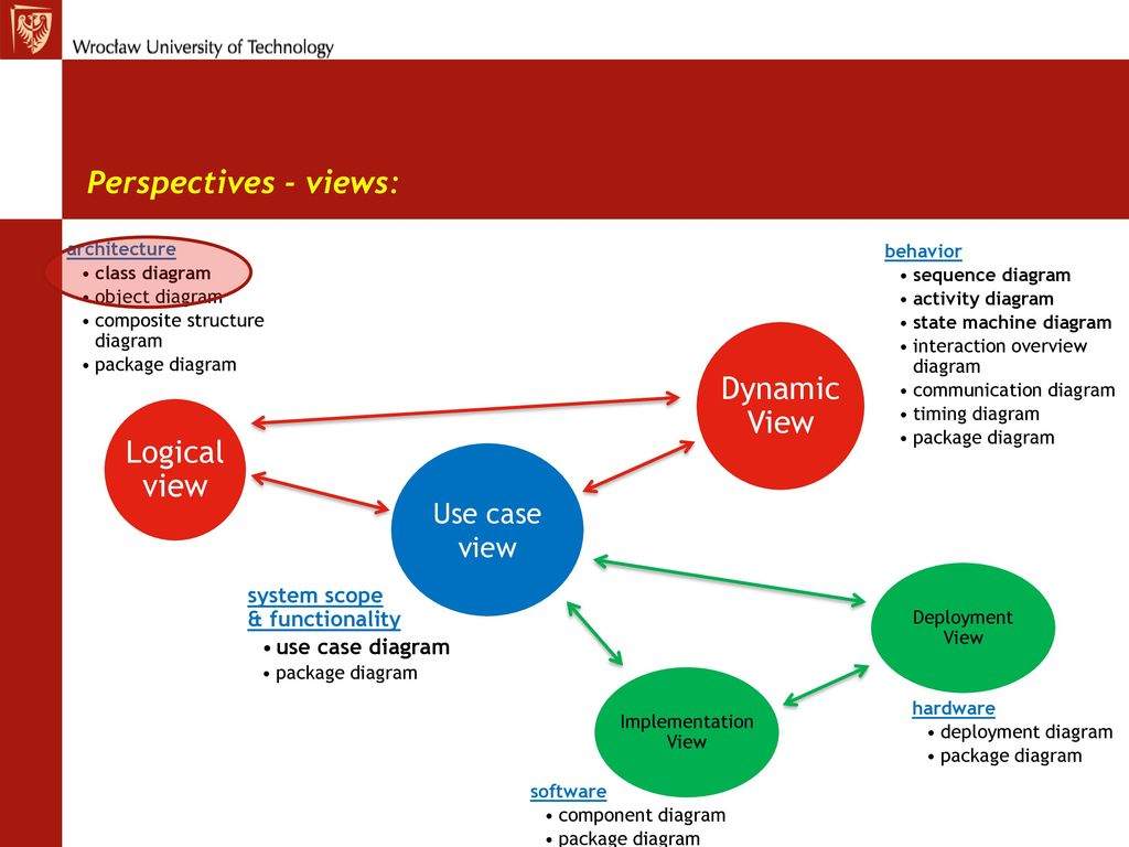 Graphical systems modeling with uml sysml class diagrams ppt perspectives views dynamic view logical view use case view pooptronica