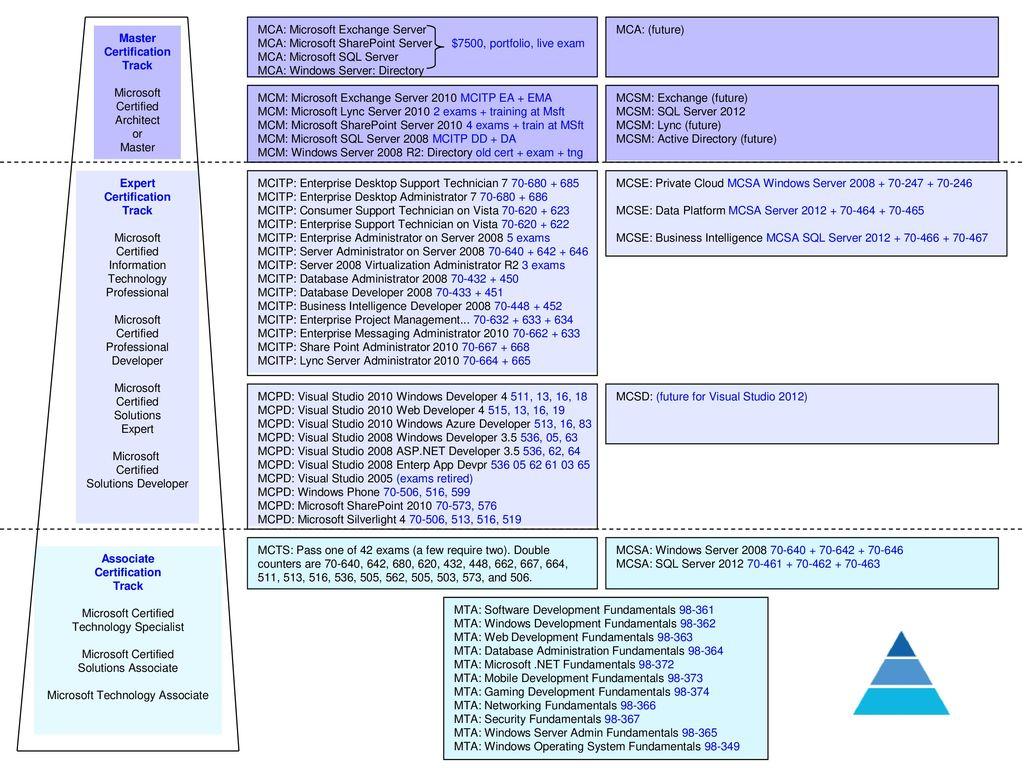 Associate certification track ppt download associate certification track 1betcityfo Images