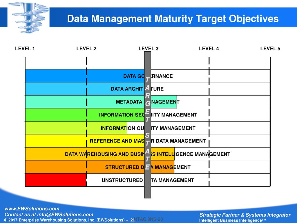 intelligent modeling of e business maturity Business intelligence and business analytics aren't they the same thing  and predictive modeling and data mining  and intelligence that isn't based on .