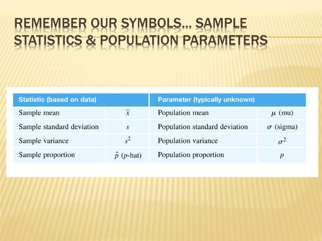 Inferring population means ppt download 10 remember our symbols sample statistics population parameters biocorpaavc Images