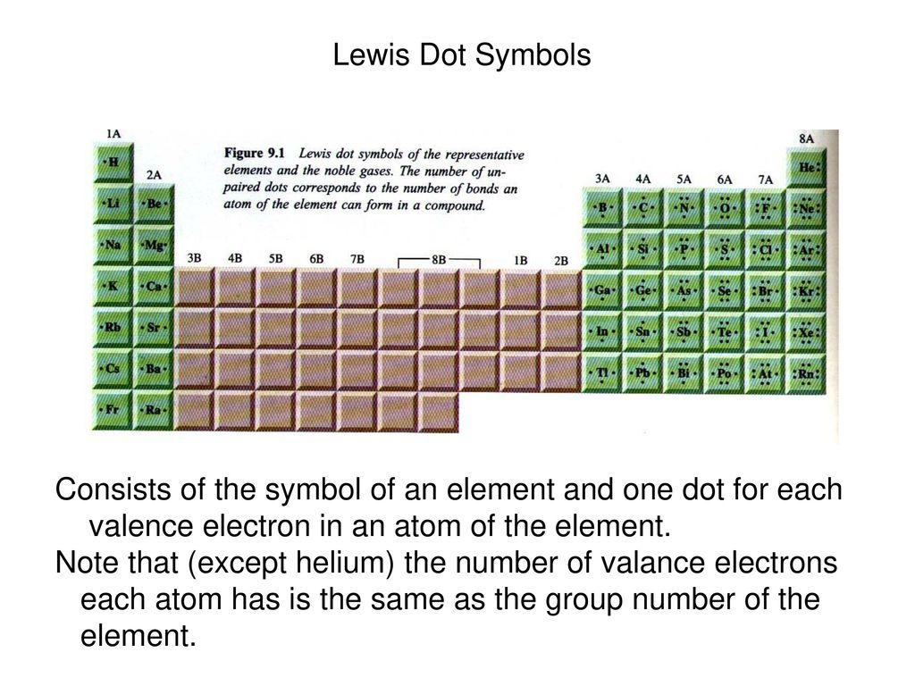 Symbolic atoms worksheet image collections symbol and sign ideas electron dot symbol images symbol and sign ideas electron dot symbol image collections symbol and sign buycottarizona