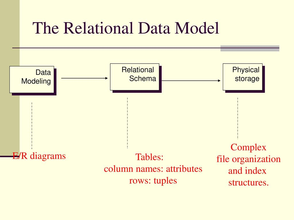 """relational databases A relational database tries the multiple approaches i've just said the real job of an optimizer is to find a good solution on a limited amount of time most of the time an optimizer doesn't find the best solution but a """"good"""" one."""