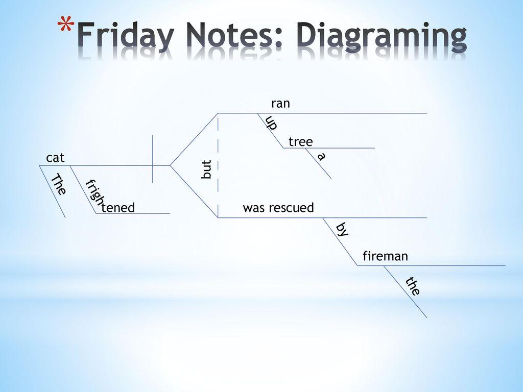 Friday Notes: Diagraming
