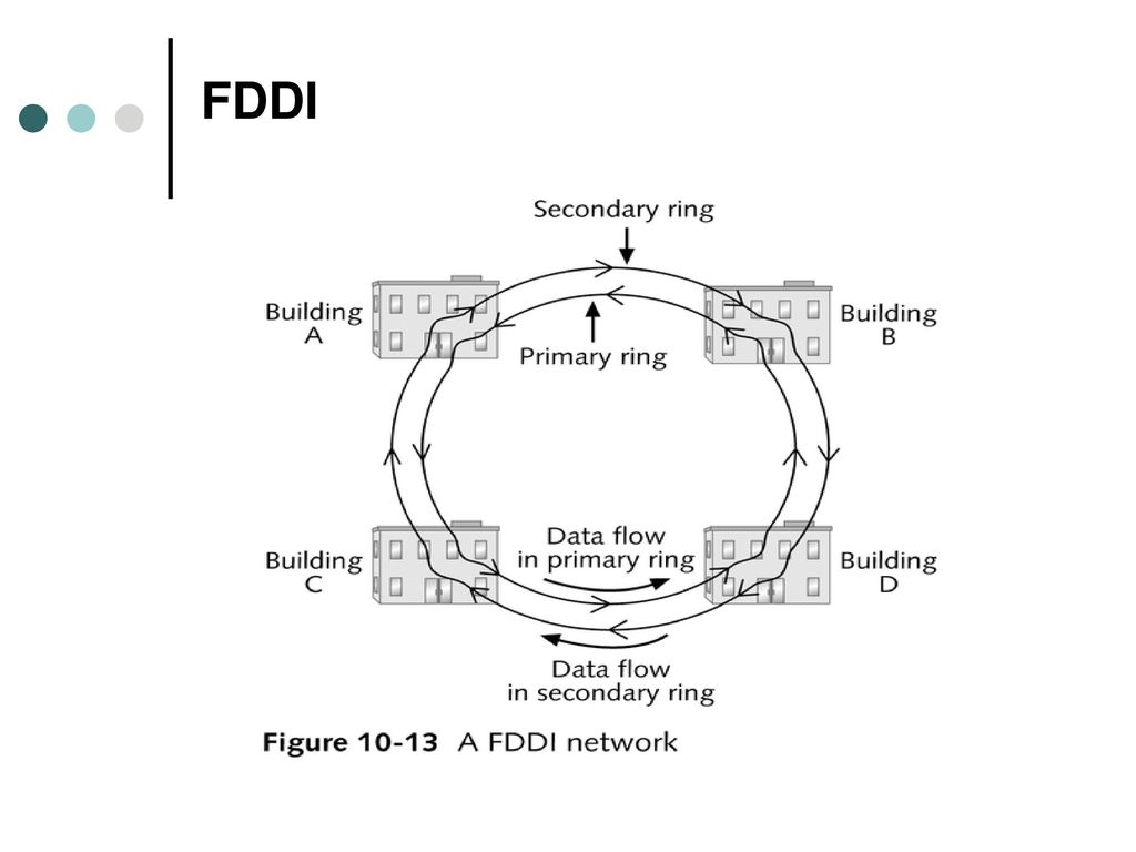 Network access and transmission methods ppt download 21 fddi pooptronica