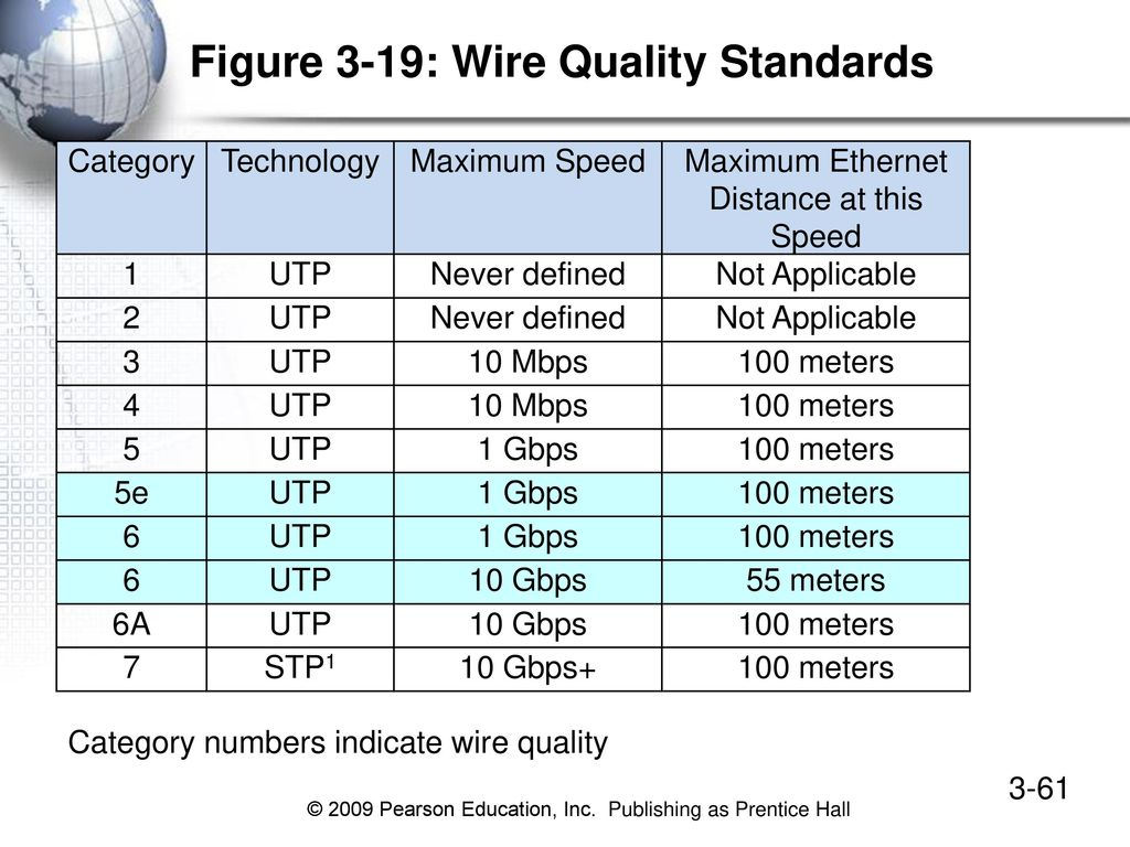 Colorful Utp Standards Chart Sketch - Best Images for wiring diagram ...