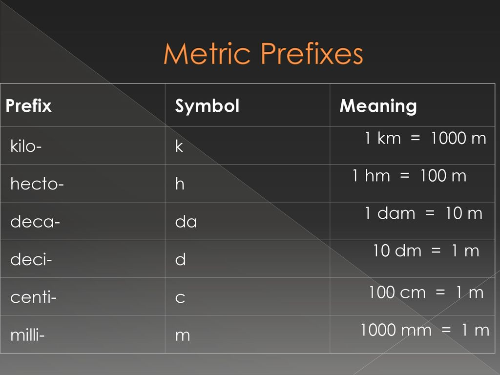 Scientific measurement ppt download metric prefixes prefix symbol meaning kilo k hecto h deca da deci biocorpaavc Gallery