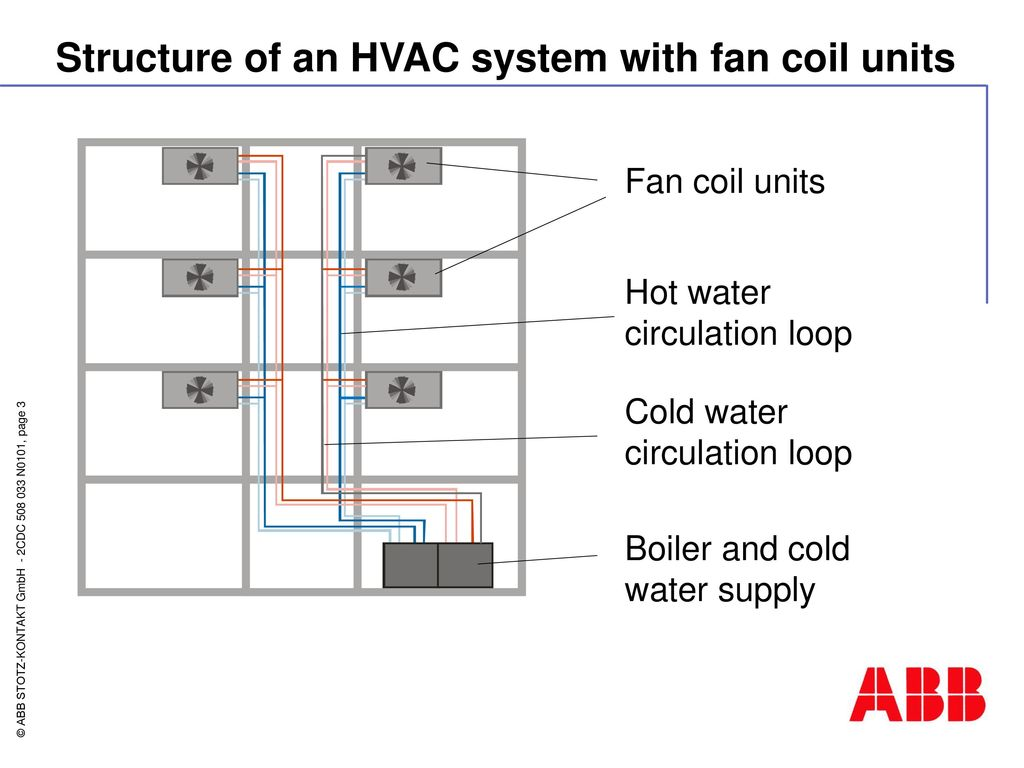 Fan Coil Controller Fc S Ppt Download