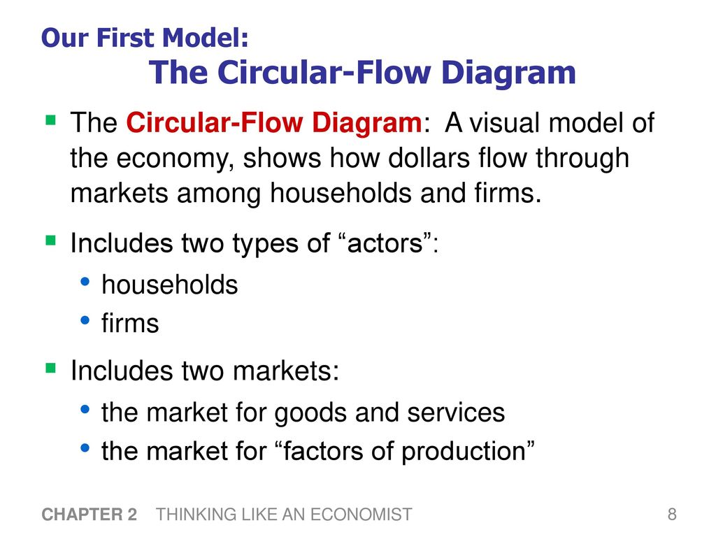 In this chapter look for the answers to these questions ppt circular flow diagram 9 factors pooptronica Images