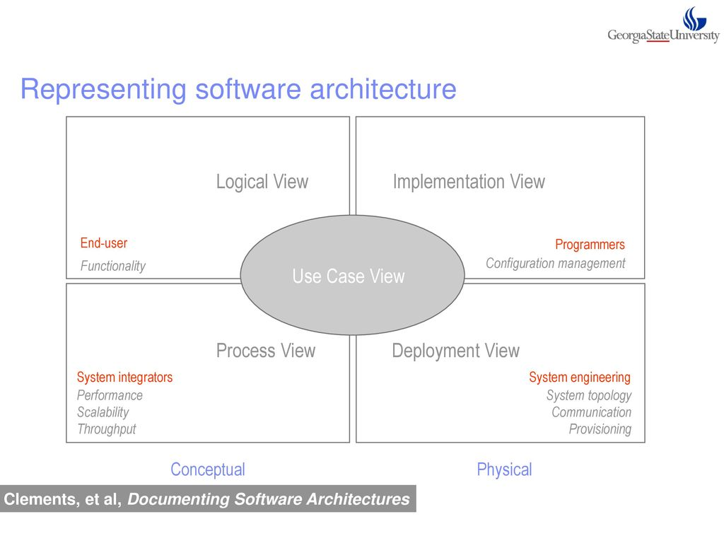 Software architecture ppt download 34 representing software architecture logical view implementation pooptronica