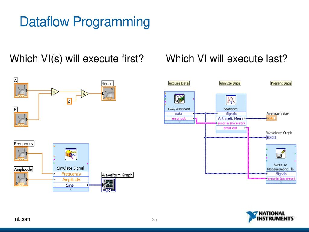 Ni labview an introduction to a graphical system design 18 labview environment 1betcityfo Choice Image