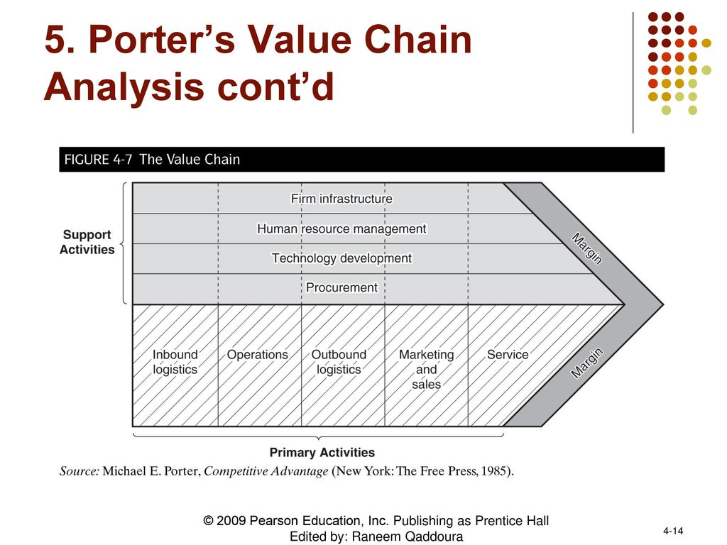 porter s value chain analysis of comcast Learn how value chain analysis can help you explore ways to add real value - to your customers and your organization.