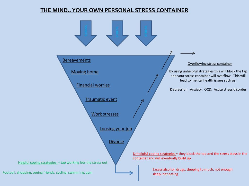 personal stress Stress is a part of everybodys life at some point we have all experienced a very stressful situation, and most of us experience stress on some level every day the things that stress us out - called stressors - are different for everybody but in the end, there are a select few that seem to.